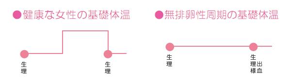無排卵性周期の基礎体温グラフ